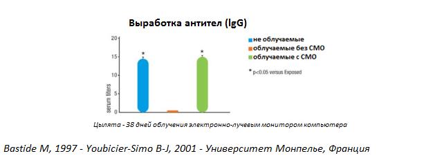 Système immunitaire graphique