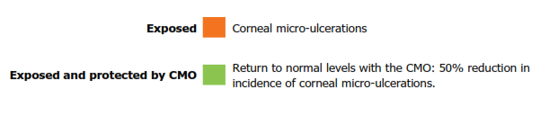 graphic results corneal trauma