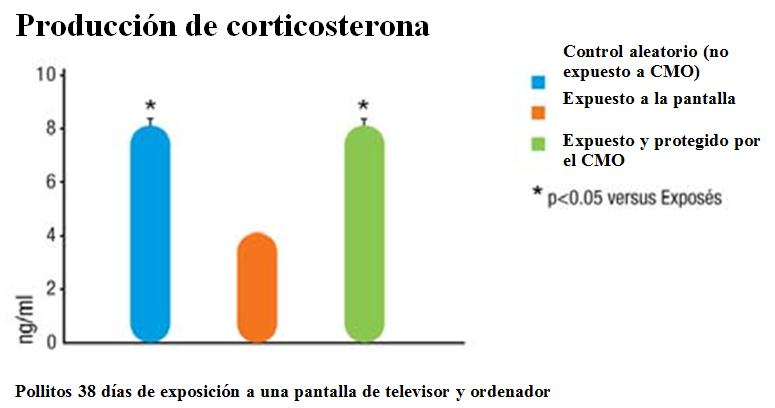 Produccion de corticostérona