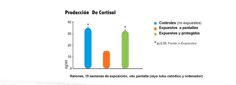 Produccion de cortisol