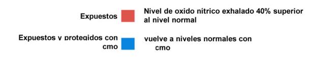 sintesis oxido nitrico