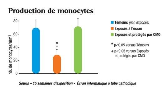 monocytes