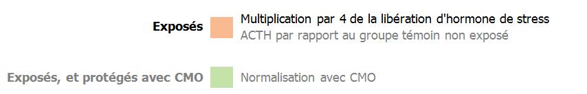 Synthése ACTH