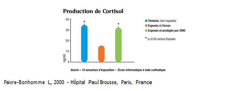 Production de cortisol