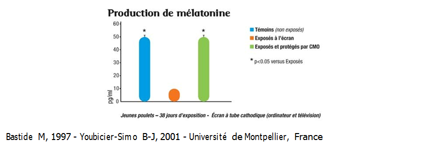 Production de mélatonine