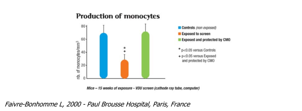 Graphic: monocytes
