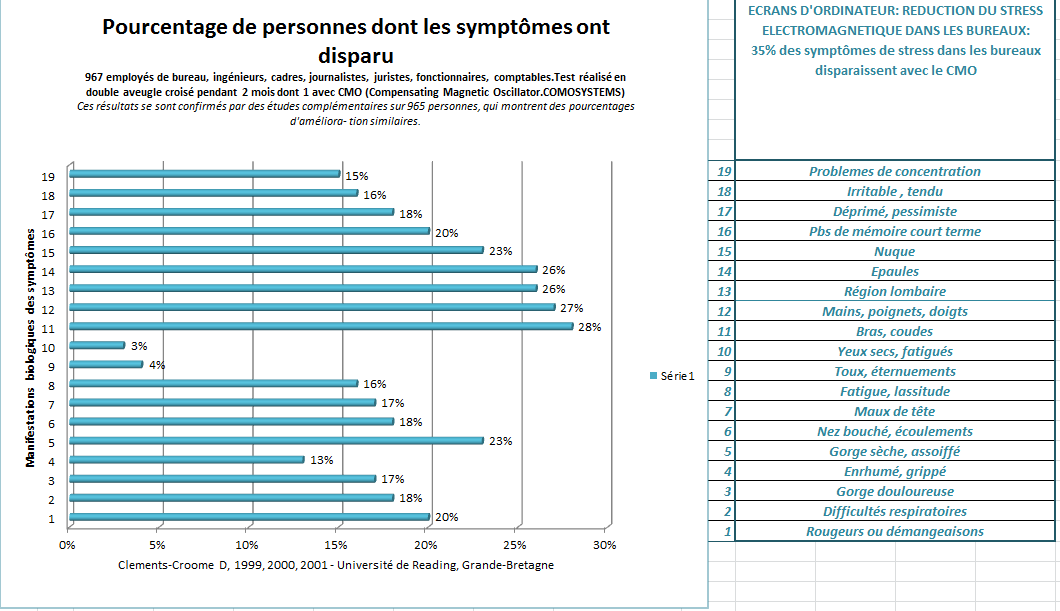 disparition des symptomes de stress