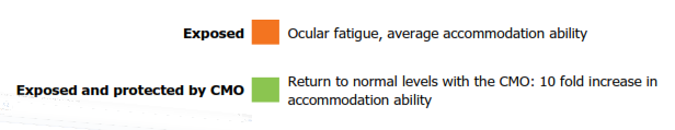 graphic: eye accomodation summary