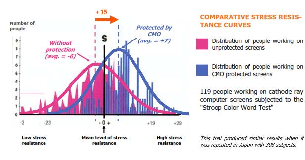 Stress resistance comparison